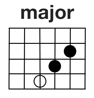 Guitar guitar chords root notes : Easier Chord Forms And Harmony For Guitar